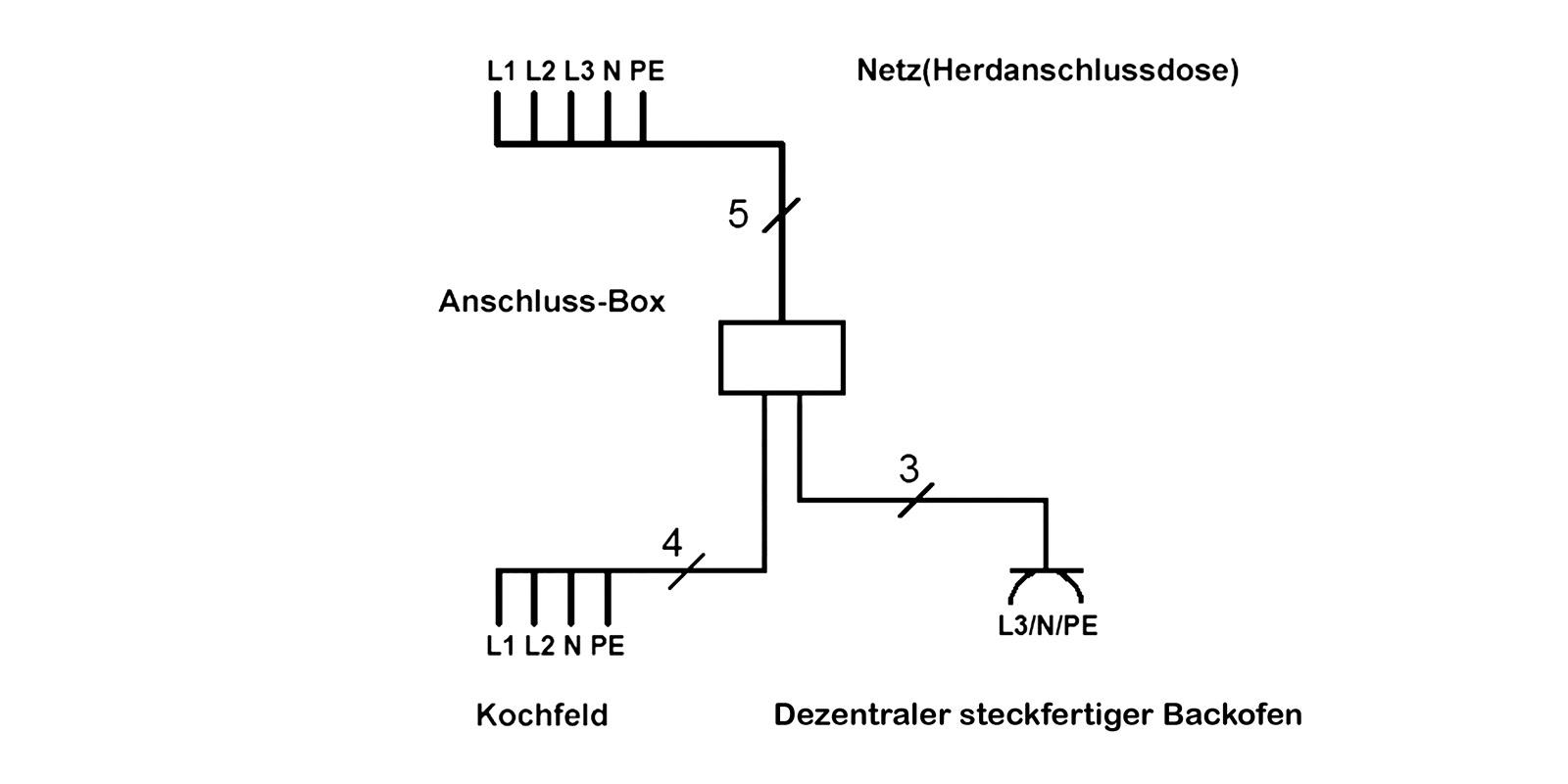 Kuchenanschlussbox Bachmann